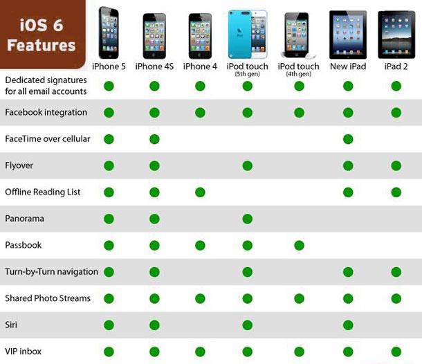 iOS6 features