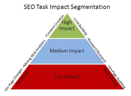 SEO-Task-Impact-Segmentation