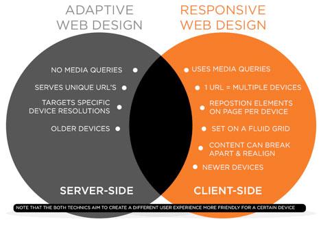 Adaptive-vs-Responsive